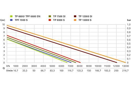 Metabo TP 8000 S Klarwasserpumpe - 3