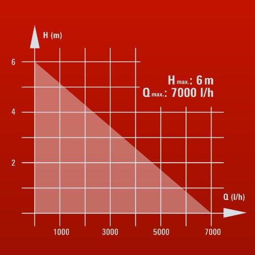 Einhell-RG-SP-300-Klarwasserpumpe-300-Watt-max-7000-lh-5-m-Eintauchtiefe