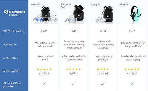 Senner Soft Gehörschutz Ohrstöpsel (SNR 30) mit Aufbewahrungsbox. Ideal zum Schlafen, Arbeitsschutz und zum Schutz vor Lärm, gelb/transparent - 5