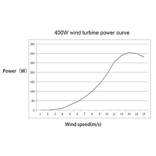 65a0866236a TOPQSC Turbina de viento 400 W Linterna roja Generador de viento ...