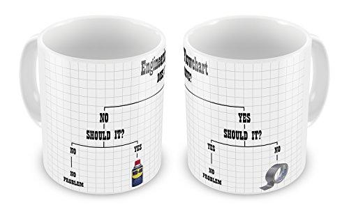 Innovative Tasse mit technischem Ablaufdiagramm, Geschenk