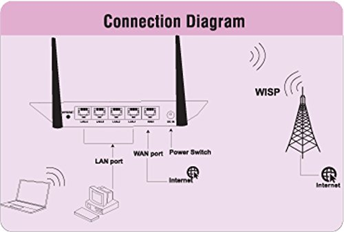 iBall 300M Wireless N Broadband Router - iB-WRB304N (300M)