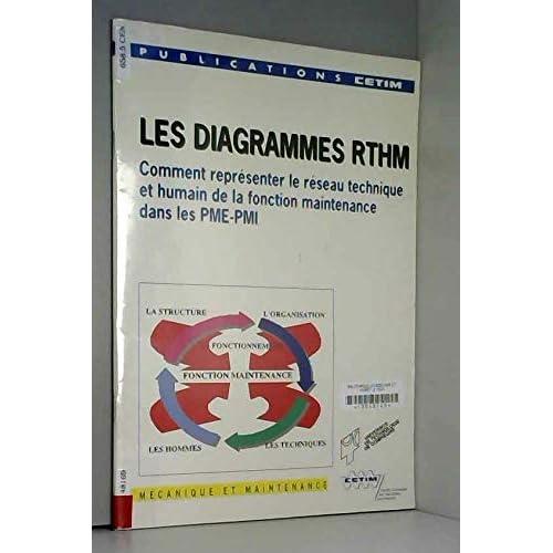 LES DIAGRAMMES RTHM : COMMENT REPRESENTER LE RESEAU TECHNIQUE ET HUMAIN DE LA FONCTION MAINTENANCE DANS LES PME-PMI