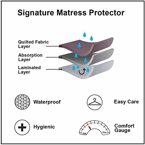 Signature Micro 120 TC Waterproof and Dust Proof Double Bed Mattress Protector (72X78-inch, Maroon) Image 5
