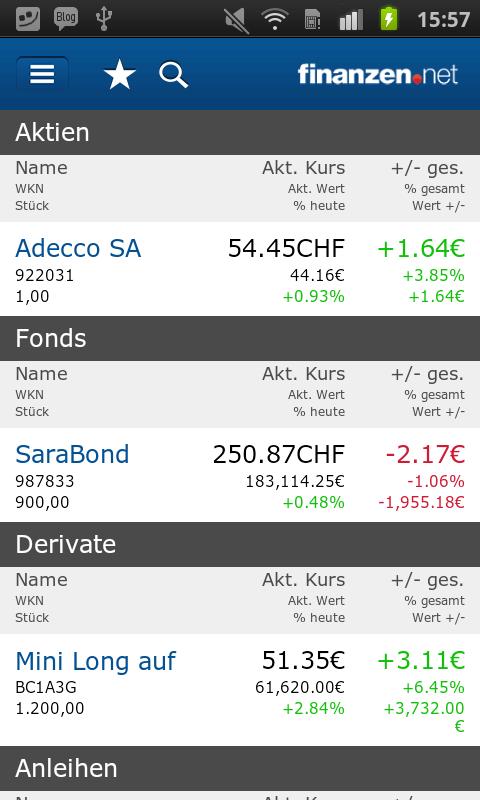 Finanzen.Net.: Börse Und Finanzen