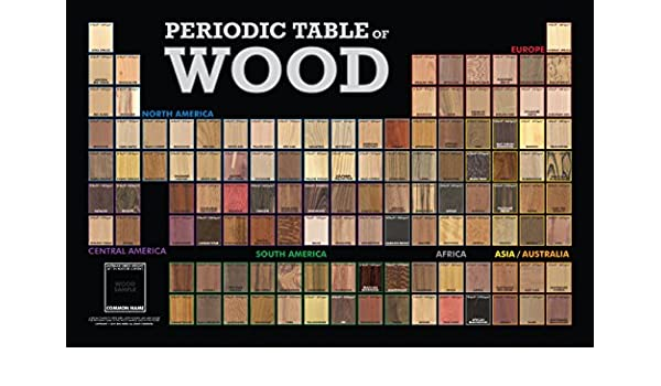 Periodic table of wood 35 x 23 poster amazon kitchen home urtaz Image collections
