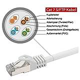 rocabo 7,5m CAT 7 - Patchkabel Netzwerkkabel LAN-Kabel - 2x RJ45 Netzwerk-Stecker - Ethernet Gigabit LAN Switch Router - S/FTP (PiMF) Schirmung - LSZH Halogenfrei - weiß -