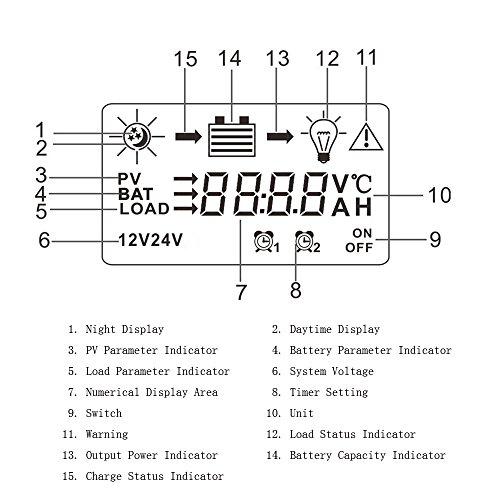 KKmoon 60A 12V/24V Solar Laderegler PWM Aufladung Temperatur Kompensation Überladung Schutz LCD Display für netzunabhängige Solaranlage -