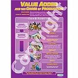 Valore aggiunto e la catena di produzione |business studi grafico a parete/poster educativo in alto, formato A1, 840mm x 584mm)