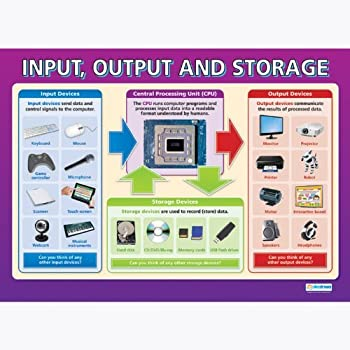 storage devices in terms of computers essay Storage devices in terms of computers - sample essay memory – the amount of memory in a computer system determines the level of complexity of task that the system can handle.