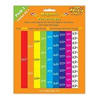 Fridgemagic  Magnetic Teach Yourself Percentages