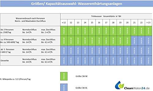 Cleanwater CW24-M-Komplett - 4