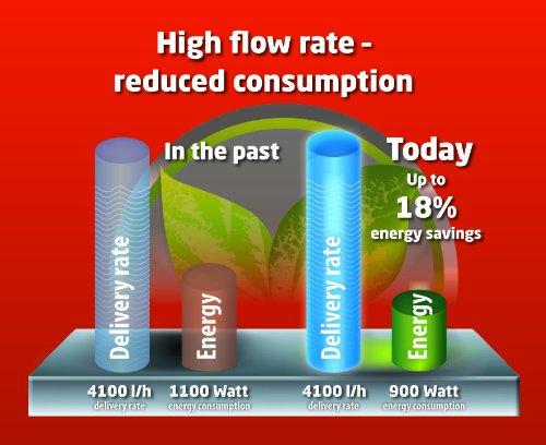 Einhell Hauswasserwerk GE-WW 9041 E (900 W, 4100 l/h, max. Förderdruck 4,8 bar, 20 l Behälter, ECO Power: mehr Fördermenge, weniger Stromverbrauch) - 11