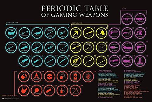 Tavola periodica di armi Gaming Art Print Poster