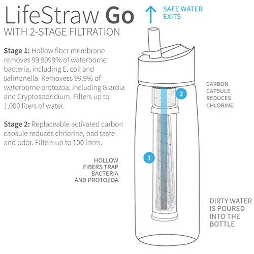 LifeStraw® Go 2-stage Filtration // Wasserflasche mit 2-stufiger Filtration – Aktivkohle entfernt Bakterien & Protozoen // Reduziert Chemikalien & schlechten Geschmack - 2