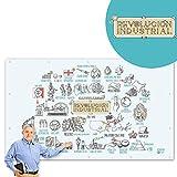 Lona-poster para dar clases | La Revolución Industrial