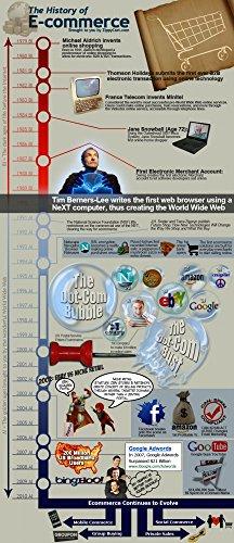 Der Museum Steckdose Charts von-in der Geschichte des E-Commerce-A3Poster Druck