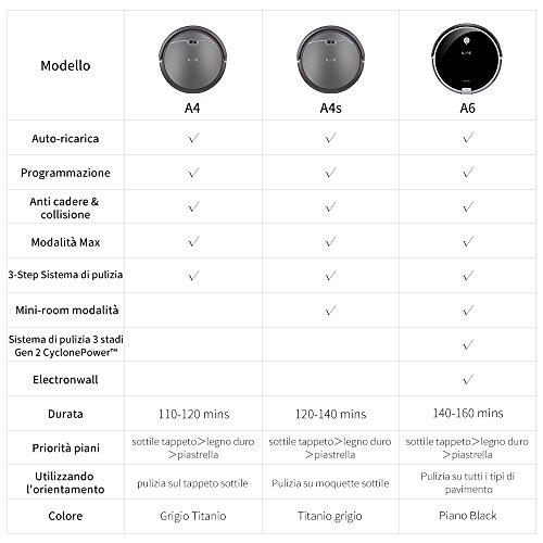 confronta il prezzo ILIFE A4s Robot Aspirapolvere, Molteplici Modalità di Pulizia, Auto-ricarica Sensori Anti-Caduta, Adatto a Pavimenti e Tappeti miglior prezzo