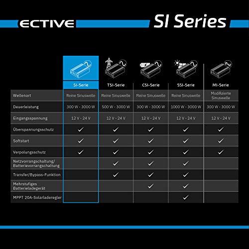 ECTIVE SI-Serie | Sinus Wechselrichter 2000W | 12V zu 230V | 7 Varianten: 300W – 3000W | 12 Volt 2000 Watt Spannungswandler DC auf AC, 12 V auf 230V Stromwandler, Inverter mit reiner Sinuswelle - 7