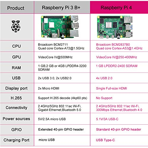 Zoom IMG-3 dinoka raspberry pi 4 4gb