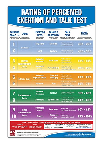 Rating of Perceived Exertion Chart/Poster; RPE Poster - Talk Test Chart - Fitness Posters for Gyms - Borg Scale - Heart Beats per Minute - Fitness Heart Rate - Exercise Intensity Rating Scale