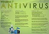 La Sortie du musée des Diagrammes d'– Windows 7Anti-Virus Guide–A3Poster