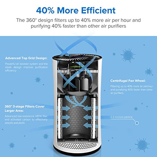 Zoom IMG-2 levoit purificatore d aria casa