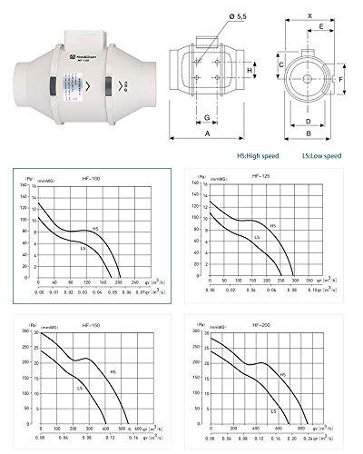 ᐅ Hon&Guan 100mm Abluftventilator Hochleistungs Inline ...