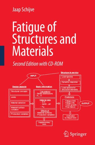 Fatigue of Structures and Materials (English Edition)
