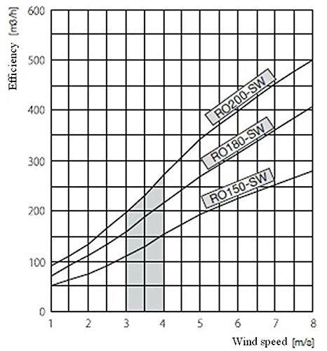 Rotowent Swing–auto-ajustable Cheminée pour le remplissage | Nickel-Chrome 15,2cm 20,3cm PAC