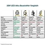 Akku Baustrahler Led Arbeitsleuchte Akku - ROS20G(Upgrade) 20W Akku Strahler mit 40 LED Chips Super hell, 2 Dimmstufen bis 8 Stunden Leuchtdauer, IP65 Wasserdicht Schutz, von Roilois - 2