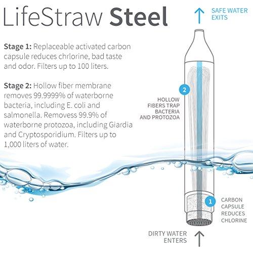 LifeStraw Steel Wasserfilter - 2