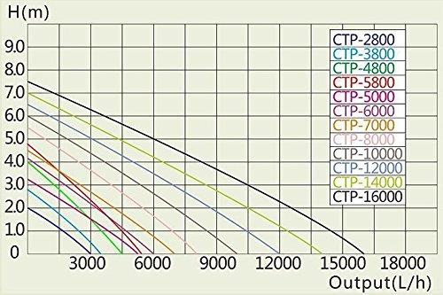 CTP-10000 Aquarium & Teichpumpe 80 Watt Eco Motor 10000 l/h Förderpumpe, Pumpe, Aquariumpumpe GERINGER STROMVERBRAUCH! - 2