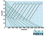 AquaForte DM-20000 Filter-/Teichpumpe 20m³/h, Förderhöhe 7m, 200 Watt - 2
