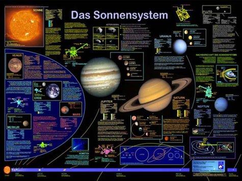 Das Sonnensystem (Planet-Poster-Box) -