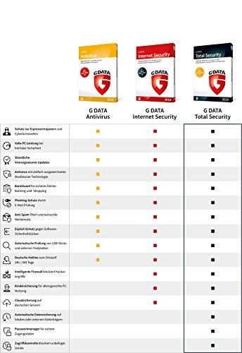 Reviews g data internet security