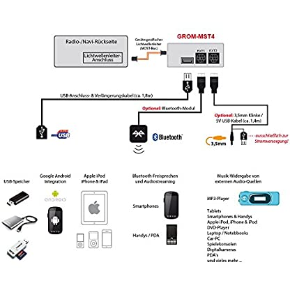 Grom-MST4-MBO4-Adapter-geeignet-fr-iPod-iPhone-Android-USB-Integration-AUX-IN-Bluetooth-optional-kompatibel-mit-Mercedes-A-B-C-CLK-CLS-E-GL-ML-R-S-SLK-2004-2008-mit-Most-Bus
