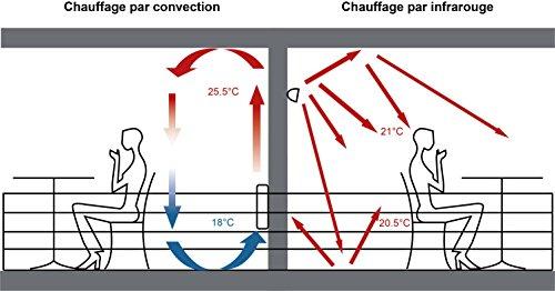 GREADEN – Infrarotstrahler URANUS 2000W – Steuerung durch Fernbedienung – Gold-Lampe – Patio Heizstrahler – Terrassenheizer – GR2RM2 - 9