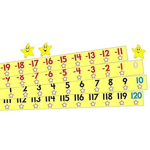Trend Enterprises Number Line -20 to +120 Bulletin Board Set