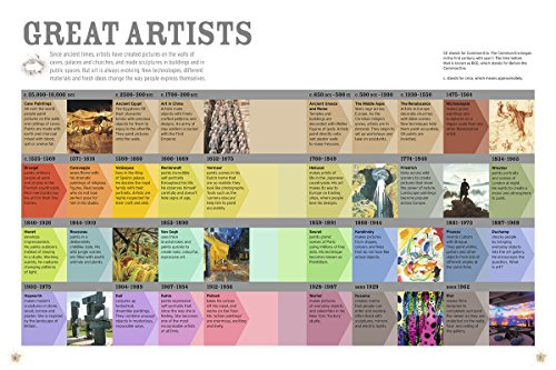 Splat!: The Most Exciting Artists of All Time