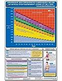 Graphique des frequences cardiaques selon nieau d'entrainement (zone) et de l'age - Affiche - Heart Rate Chart (French Edition) CFHL-FR (Poster)