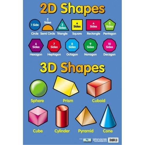 Chart Media Lernposter, 2D- und 3D-Formen, in Englischer Sprache