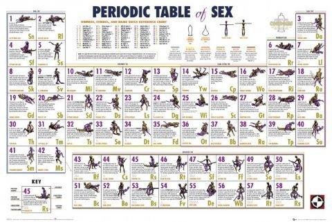 Periodic Table of sex Poster (91,5cm x 61cm)