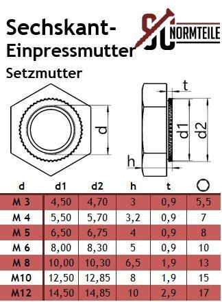 SC-Normteile