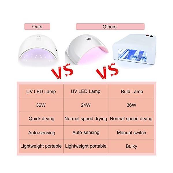 Lámpara de Uñas UV – Rantizon 36W Lámpara UV y LED para Uñas Secadores Profesional, Luz Doble & Sensor Automático & 30s…