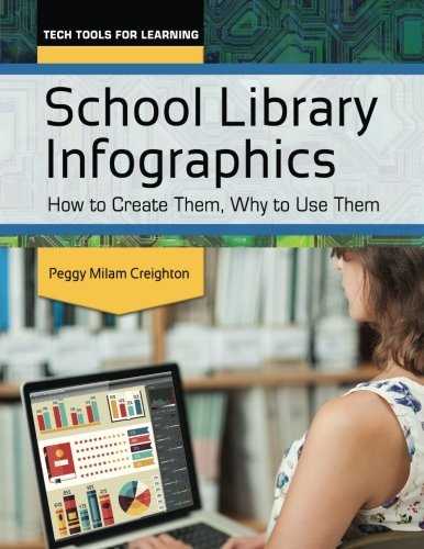 School Library Infographics: How to Create Them, Why to Use Them (Tech Tools for Learning)