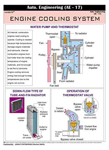 jagruti-automobil-maschinen-kuhlsystem-grundregel-padagogisches-pvc-wand-diagramm
