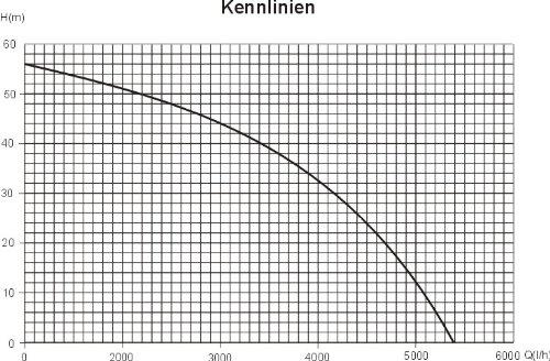 Agora-Tec® AT-Kreiselpumpe-5-1300W - 2