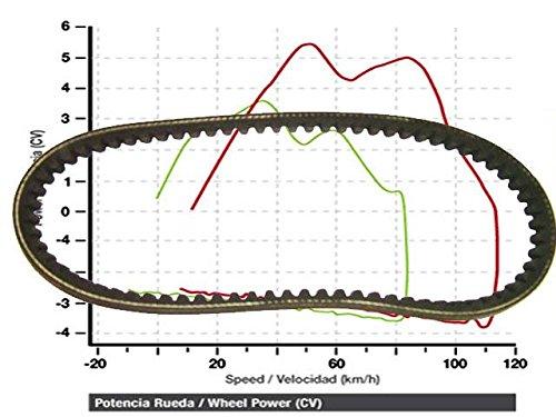 Antriebsriemen Triton Baja Outback 300/400 doppelt verstärkt 872x23