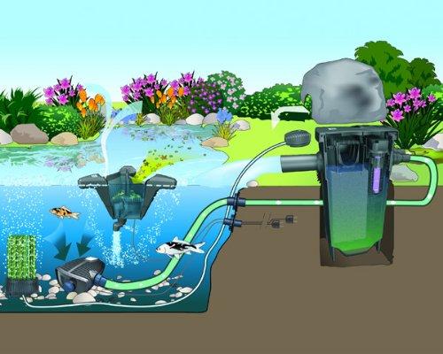 Teichreiniger | Teichfilter | OASE FiltoMatic CWS Set 25000 - 5